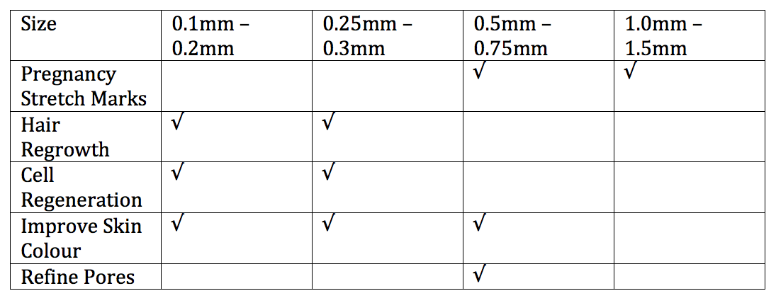 Table to show different types of dermaroller